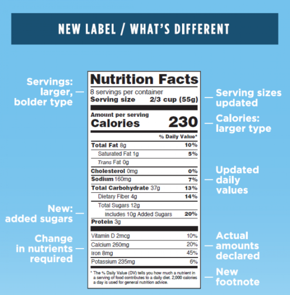 New Nutrition Facts Label Panel FDA
