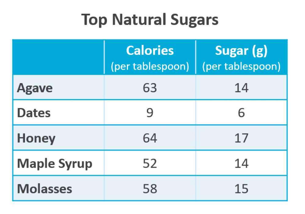 Top Natural Sugars Calories Grams